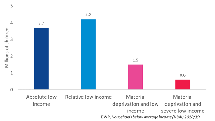 Graph showing households below average income