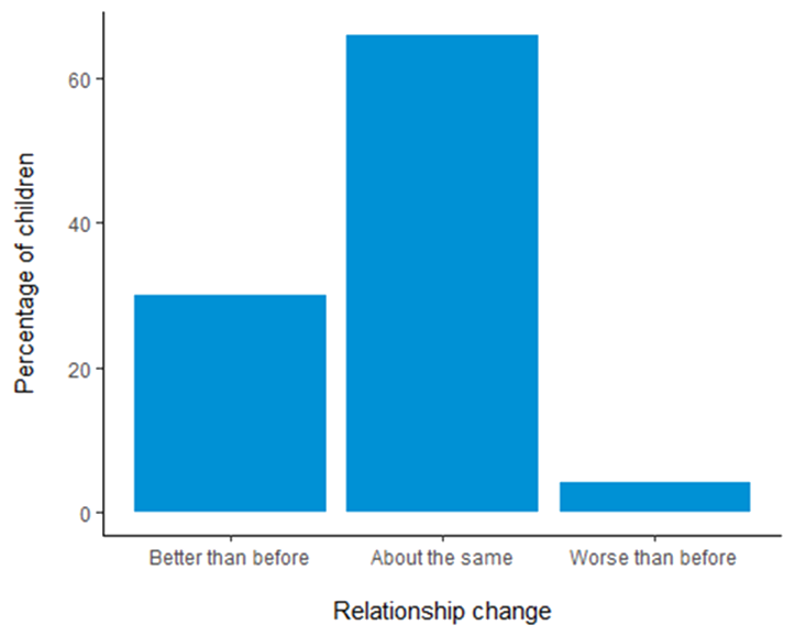 Graph showing percentage of children and the change in their relationship